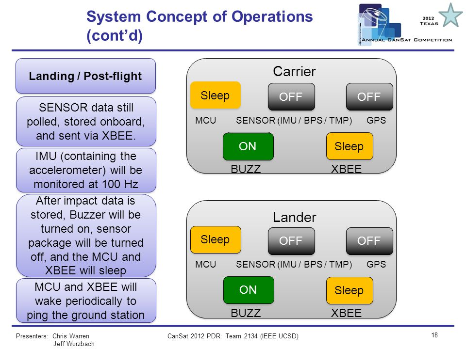 System Concept of Operations (cont'd)