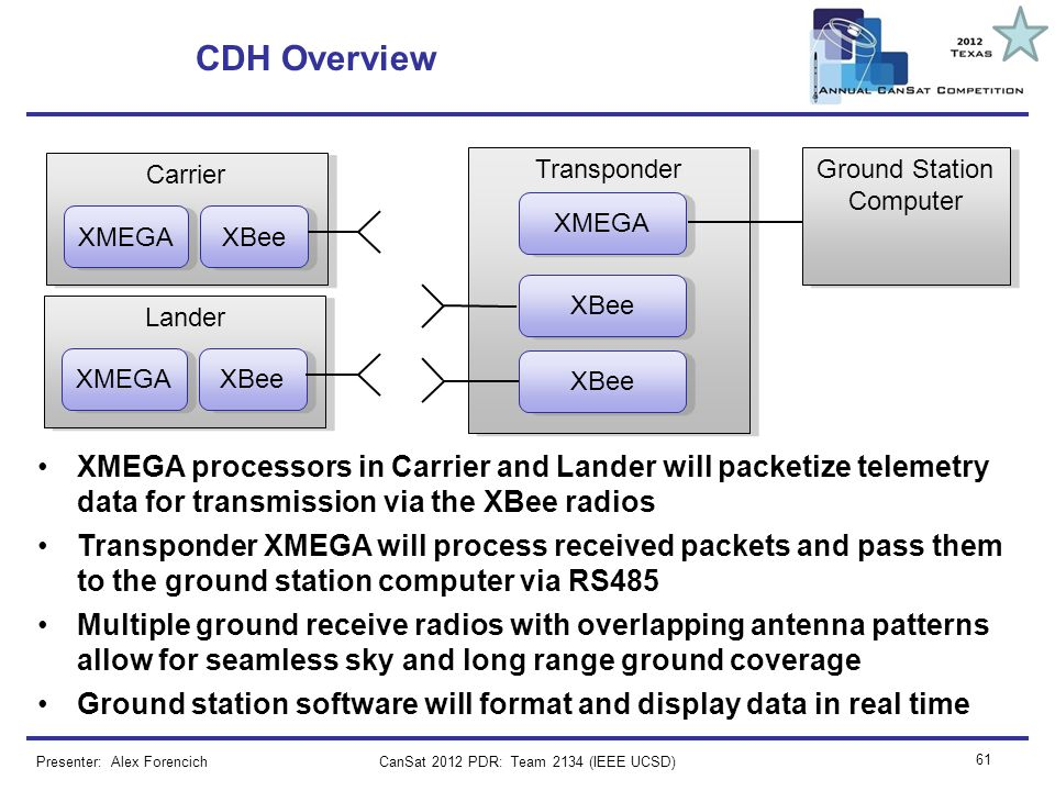 CDH Overview Carrier. Transponder. Ground Station Computer. XMEGA. XMEGA. XBee. XBee. Lander.