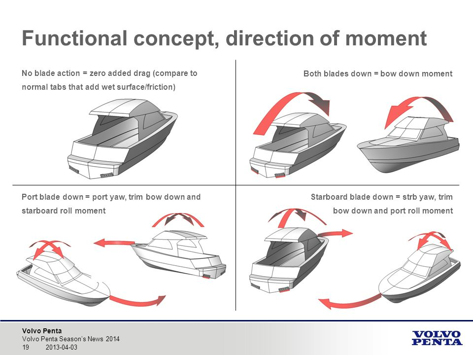 Functional concept, direction of moment
