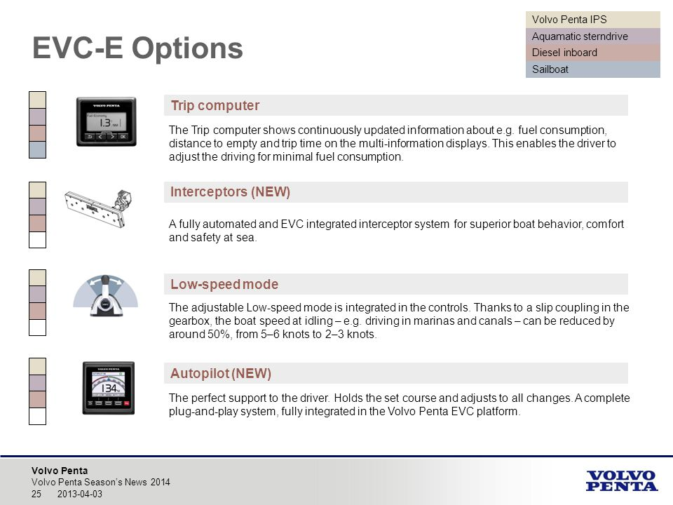 EVC-E Options Trip computer Interceptors (NEW) Low-speed mode