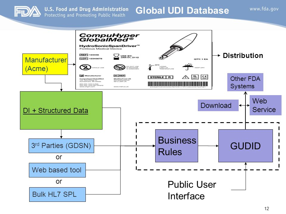 Global UDI Database Business GUDID Rules Public User Interface
