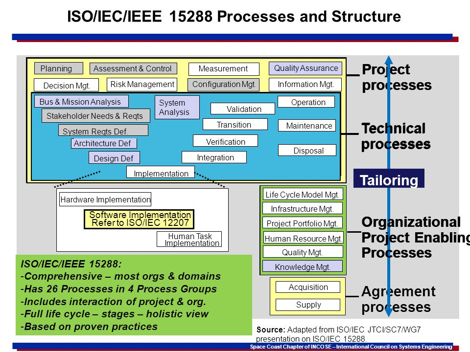 ISO/IEC/IEEE 15288 Processes and Structure