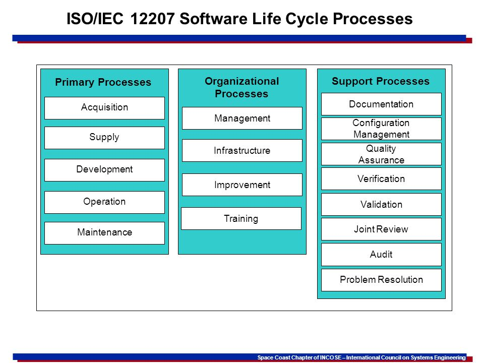 ISO/IEC 12207 Software Life Cycle Processes