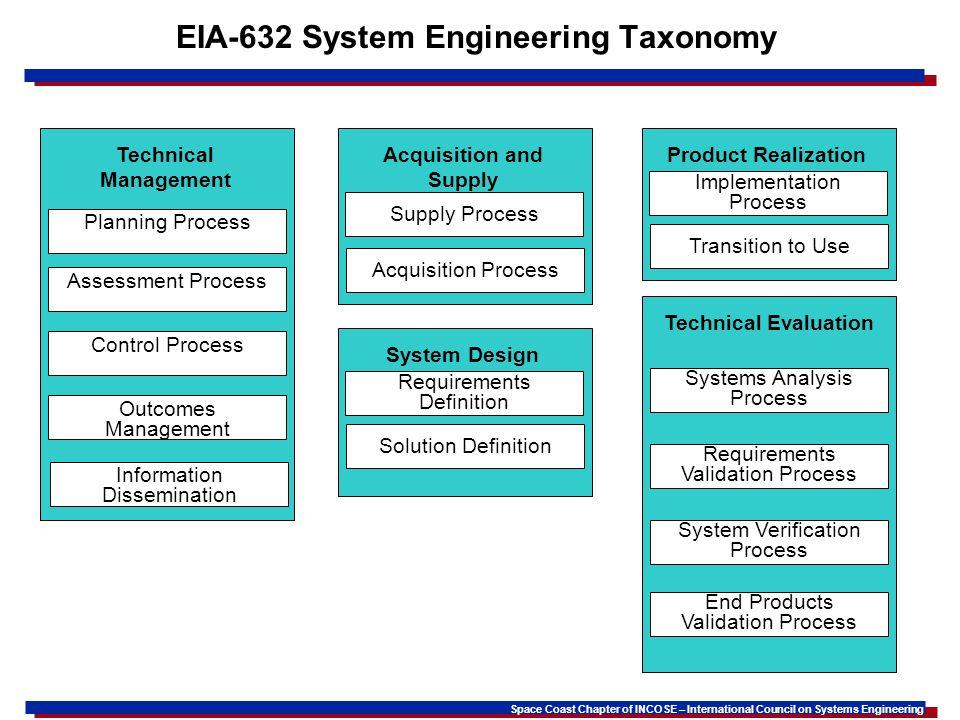 EIA-632 System Engineering Taxonomy