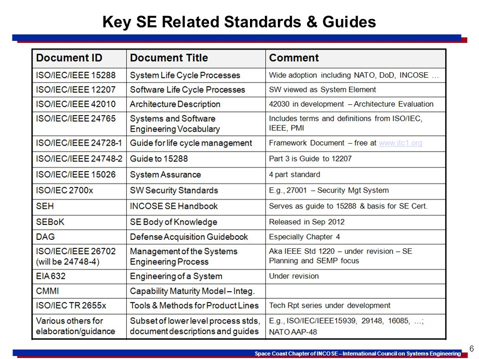 Key SE Related Standards & Guides