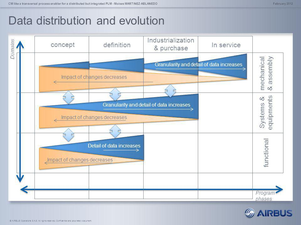 Data distribution and evolution