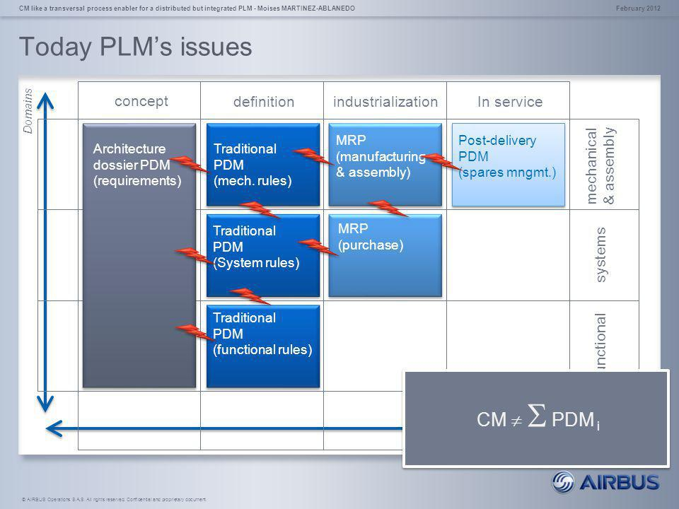 Today PLM's issues CM   PDM i concept definition industrialization