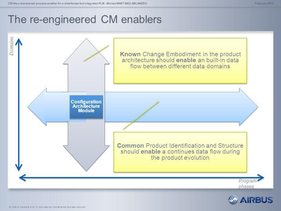 The re-engineered CM enablers