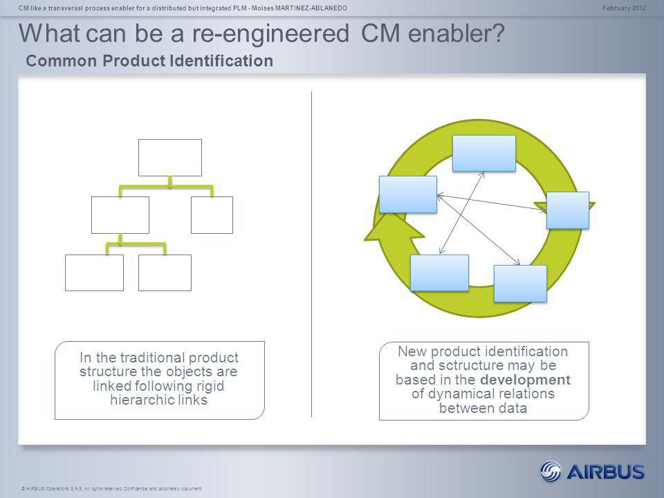 What can be a re-engineered CM enabler Common Product Identification