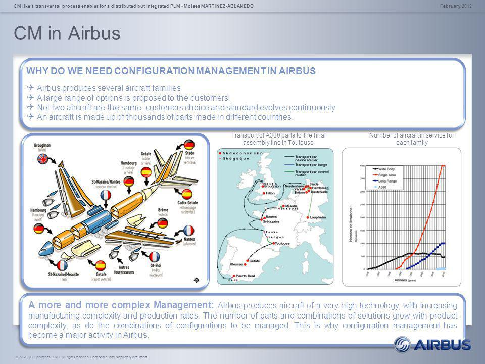 CM in Airbus WHY DO WE NEED CONFIGURATION MANAGEMENT IN AIRBUS