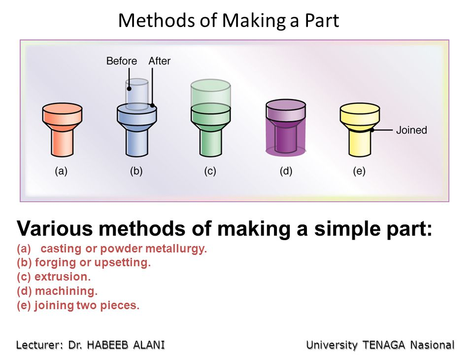Methods of Making a Part