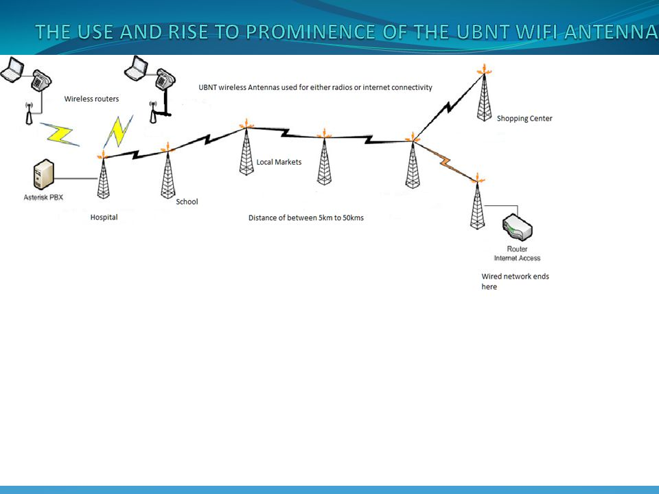 THE USE AND RISE TO PROMINENCE OF THE UBNT WIFI ANTENNA