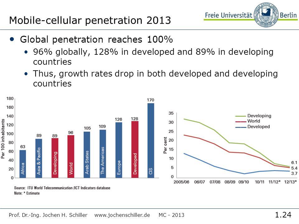 Mobile-cellular penetration 2013