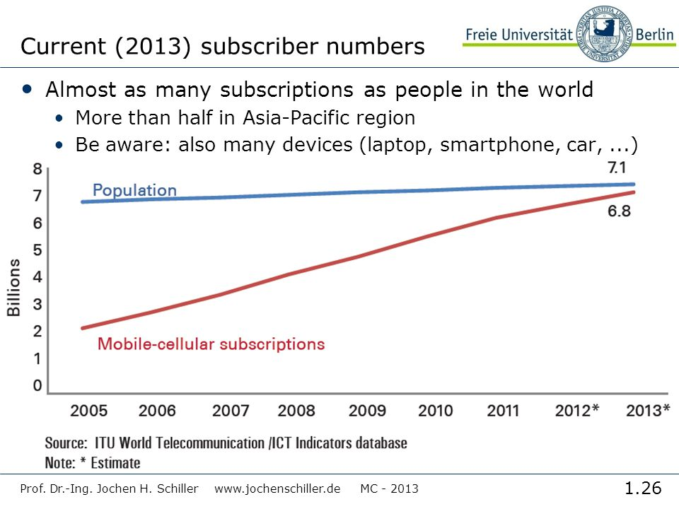 Current (2013) subscriber numbers