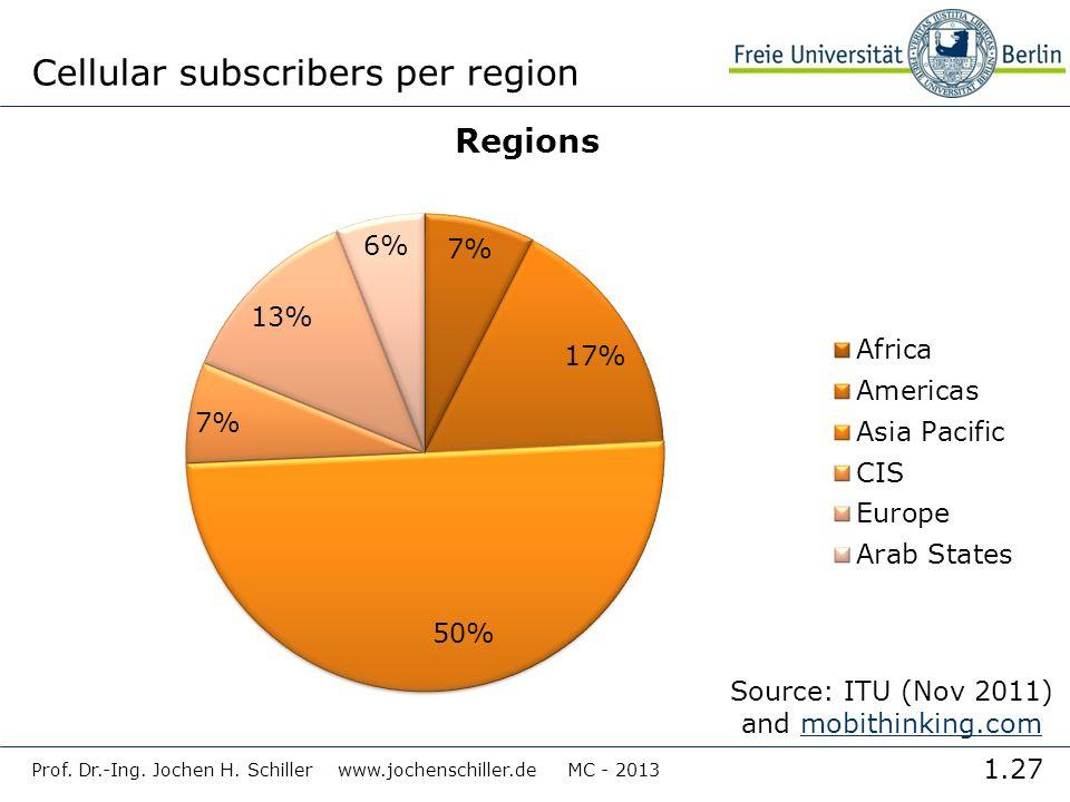 Cellular subscribers per region