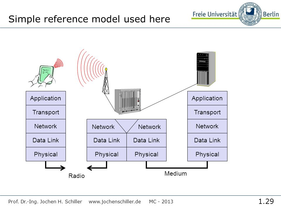 Simple reference model used here