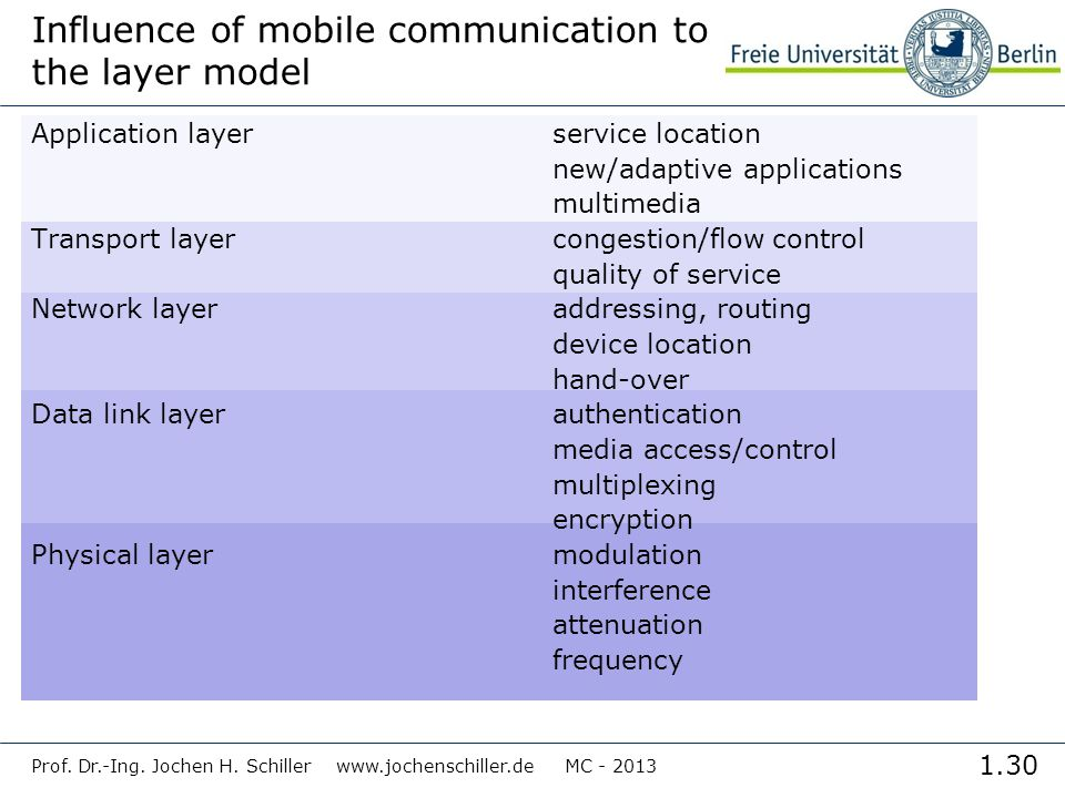 Influence of mobile communication to the layer model