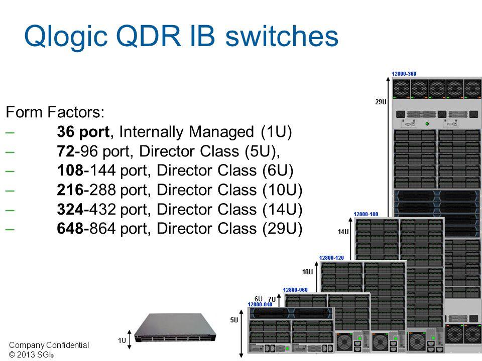 Qlogic QDR IB switches Form Factors: 36 port, Internally Managed (1U)