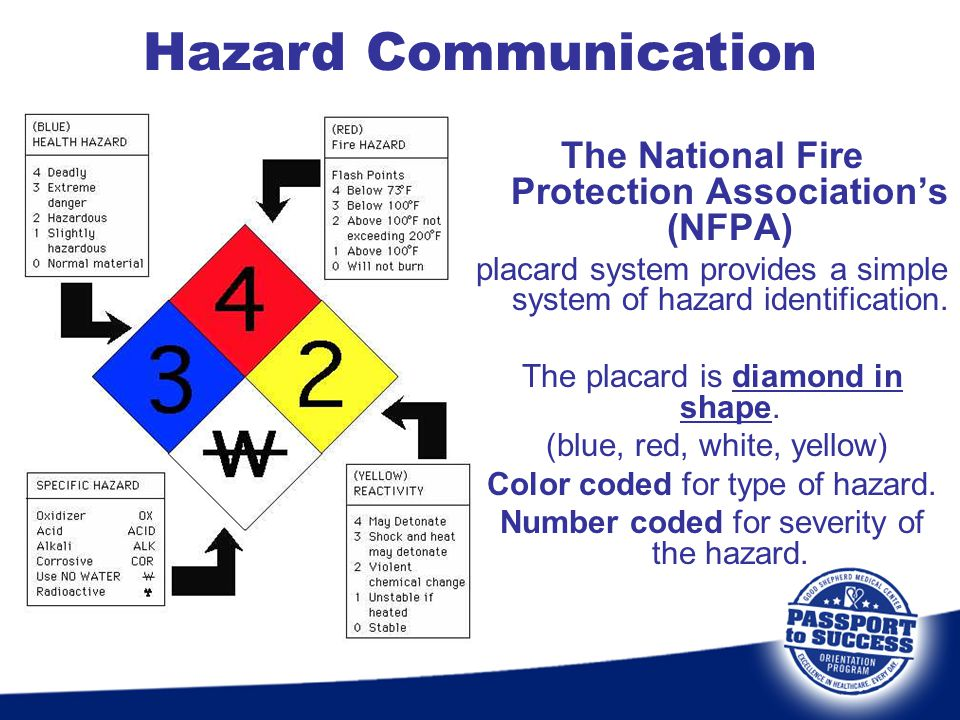 Hazard Communication The National Fire Protection Association's (NFPA)