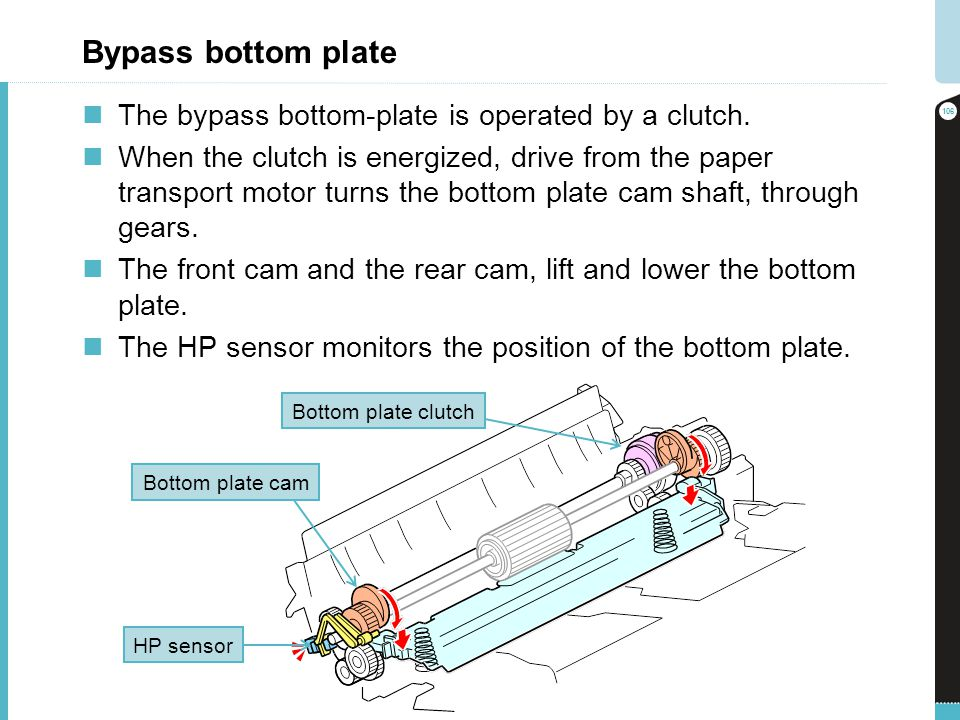 Bypass bottom plate The bypass bottom-plate is operated by a clutch.