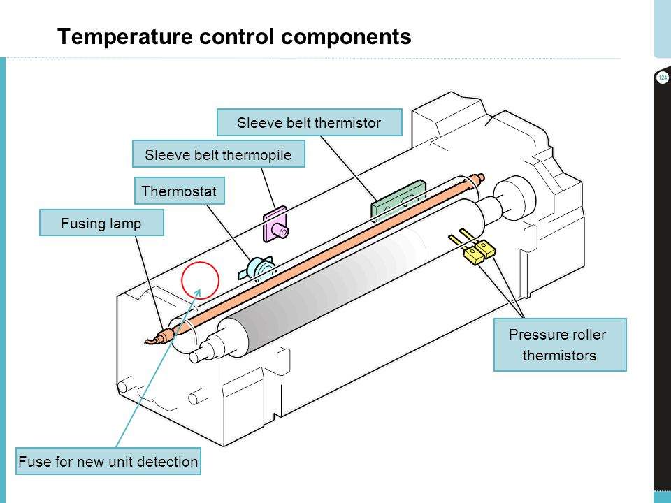 Temperature control components