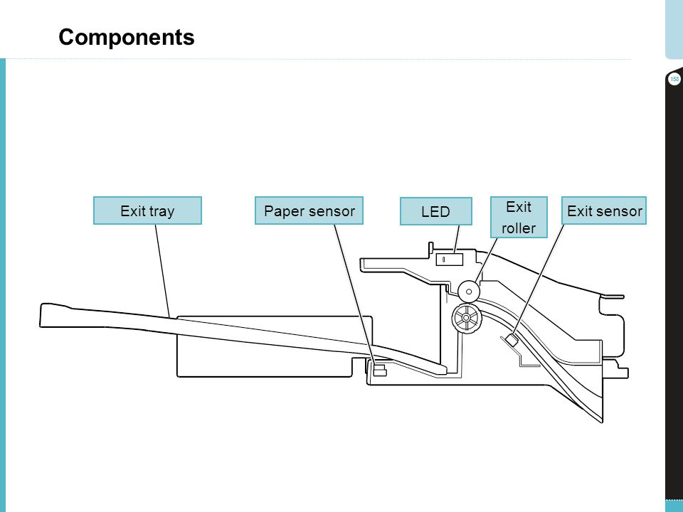 Components Exit tray Paper sensor LED Exit roller Exit sensor