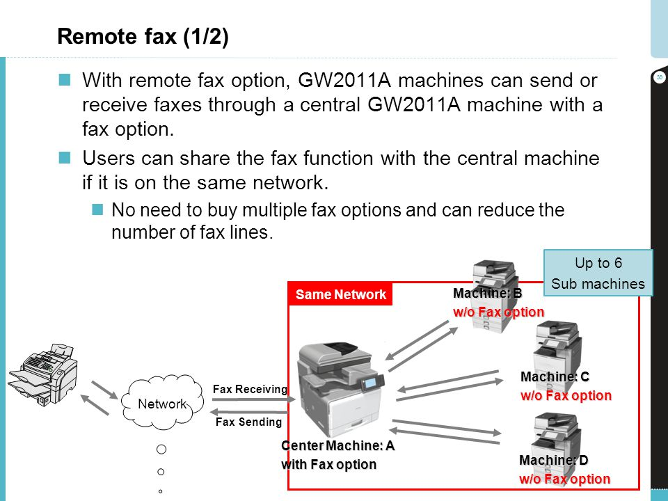 Remote fax (1/2) With remote fax option, GW2011A machines can send or receive faxes through a central GW2011A machine with a fax option.