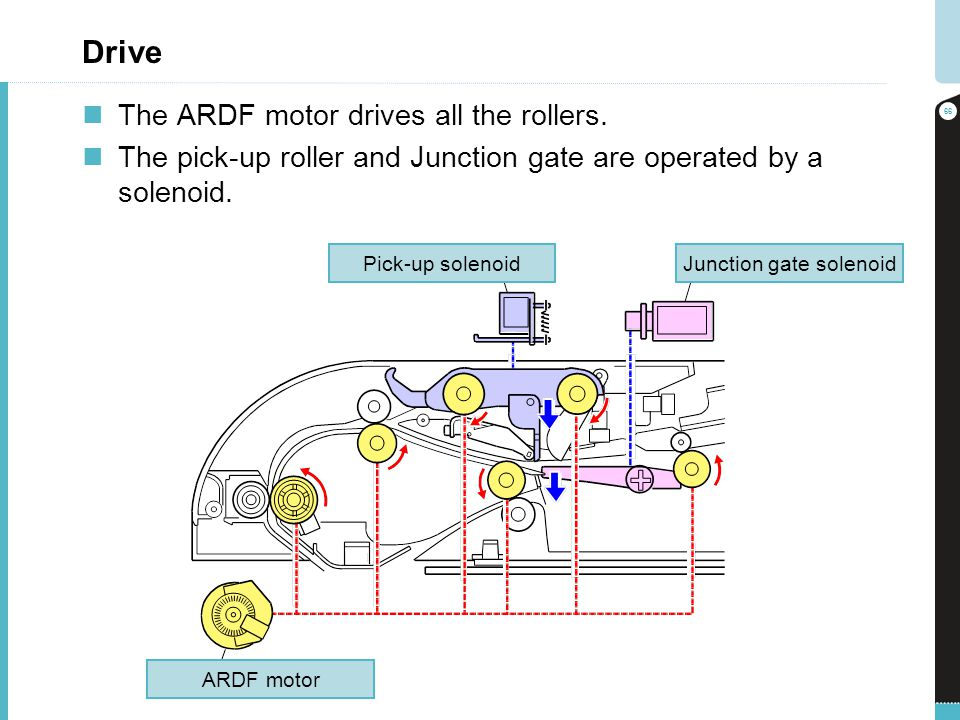 Junction gate solenoid