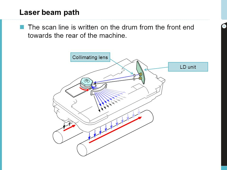 Laser beam path The scan line is written on the drum from the front end towards the rear of the machine.