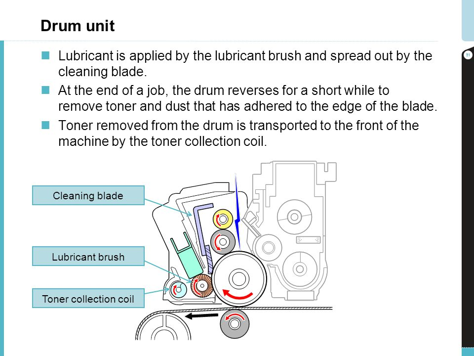 Drum unit Lubricant is applied by the lubricant brush and spread out by the cleaning blade.
