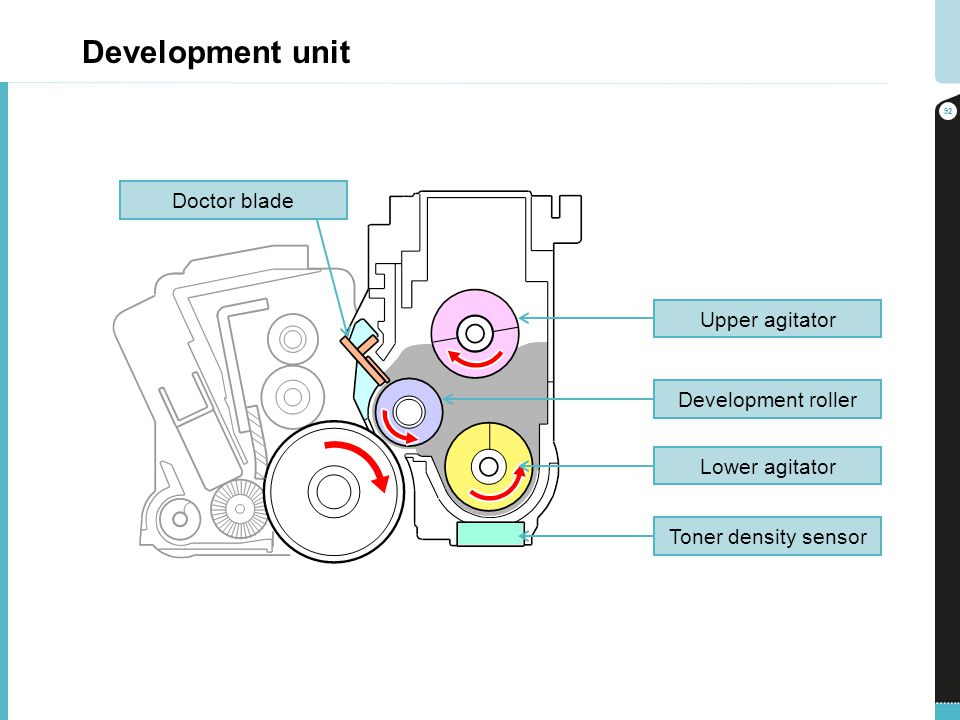 Development unit Doctor blade Upper agitator Development roller