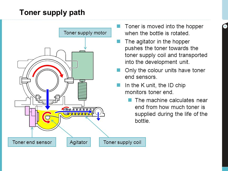 Toner supply path Toner is moved into the hopper when the bottle is rotated.