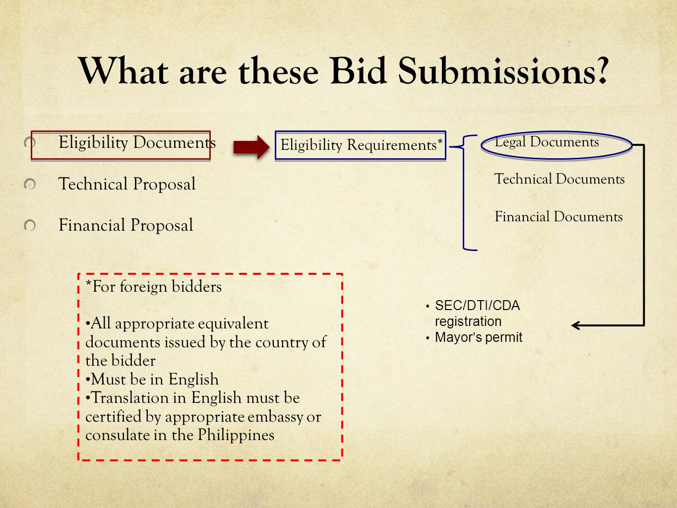What are these Bid Submissions