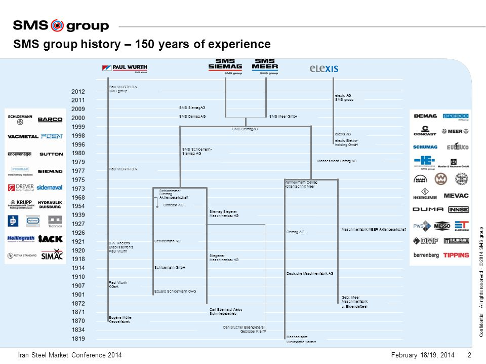 SMS group history – 150 years of experience