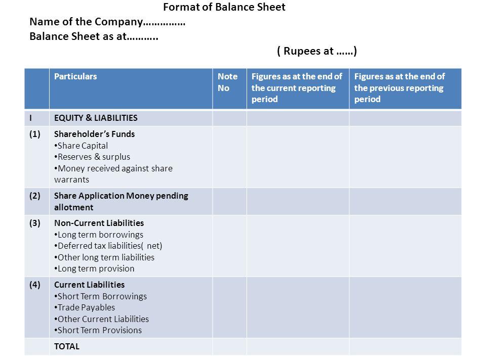 Format of Balance Sheet Name of the Company…………… Balance Sheet as at……….. ( Rupees at ……)