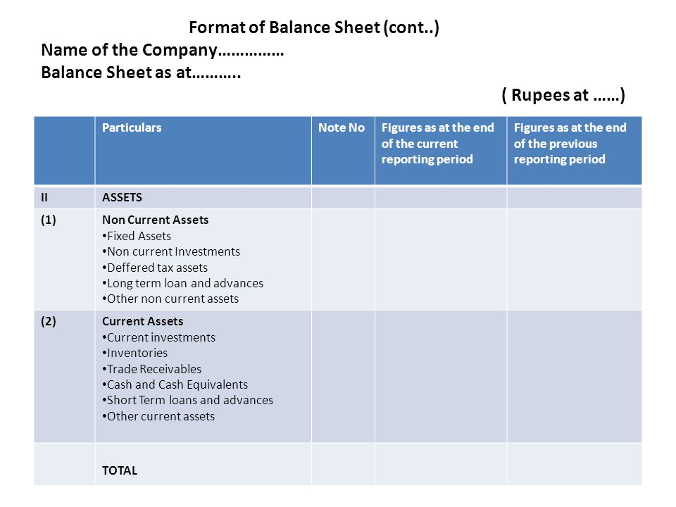 Format of Balance Sheet (cont