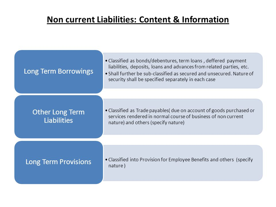 Non current Liabilities: Content & Information