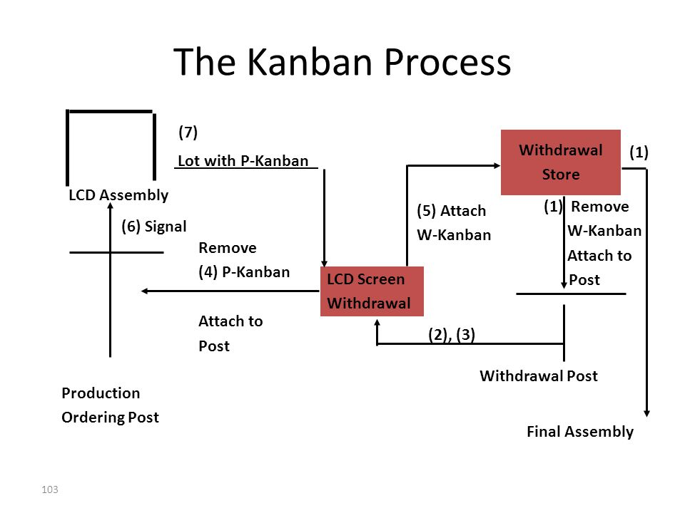 The Kanban Process (7) Withdrawal (1) Store Lot with P-Kanban