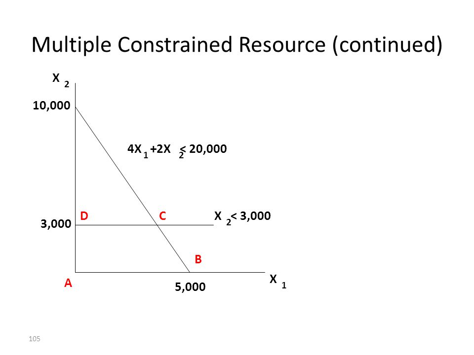 Multiple Constrained Resource (continued)