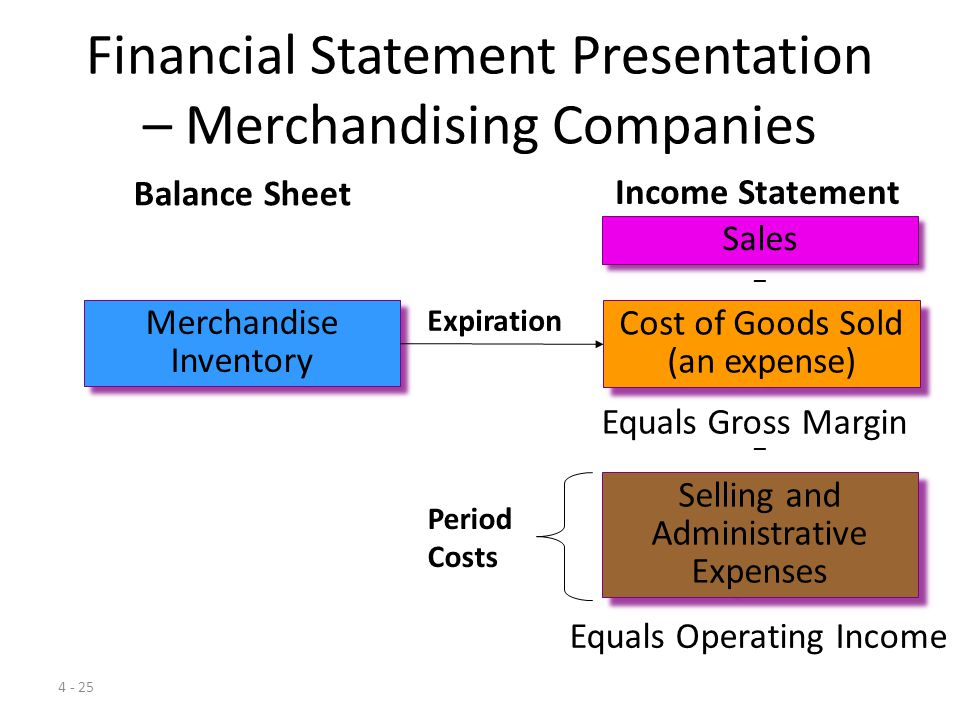 Financial Statement Presentation – Merchandising Companies