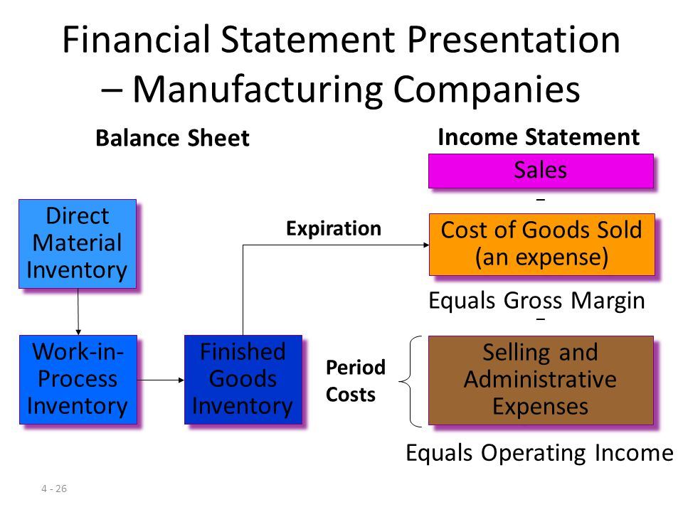 Financial Statement Presentation – Manufacturing Companies