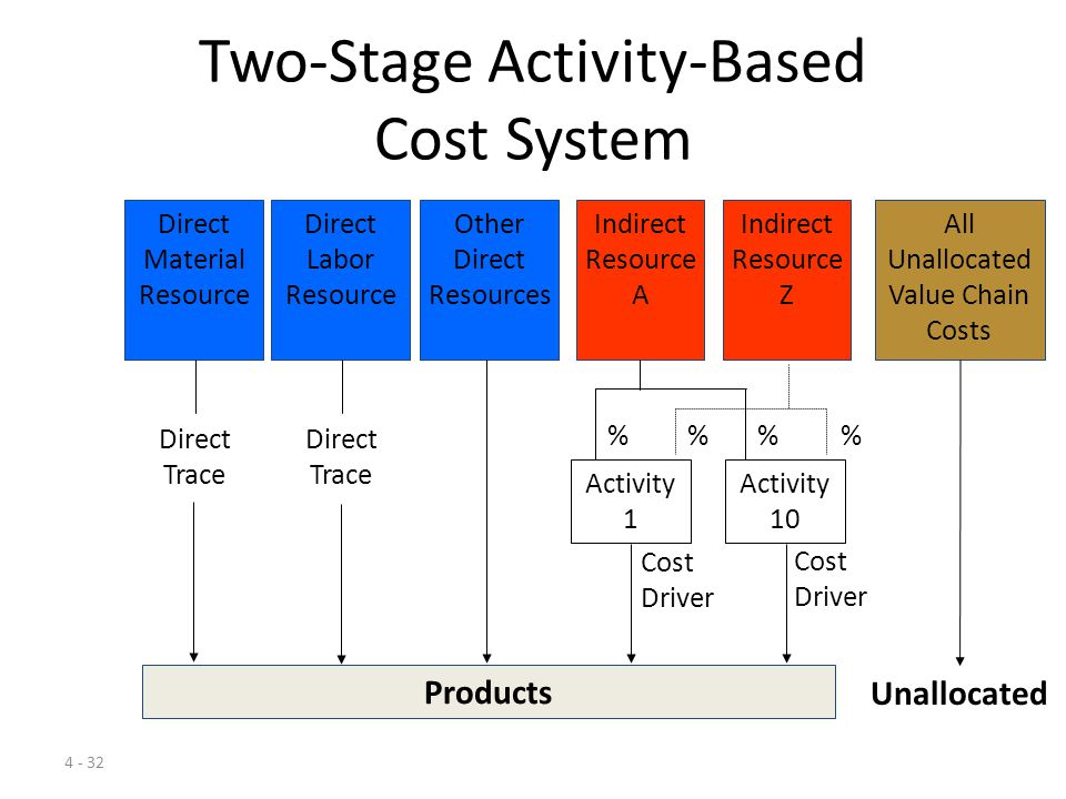 Wal mart activity based costing system