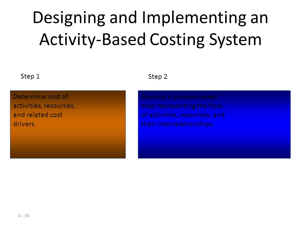 Designing and Implementing an Activity-Based Costing System