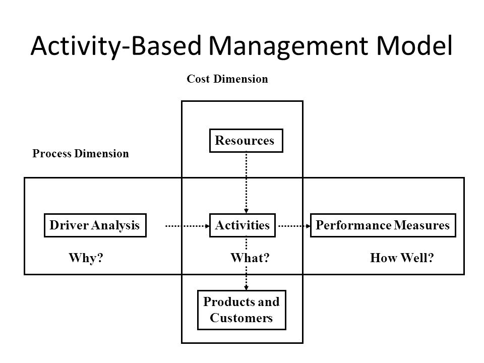 Activity-Based Management Model