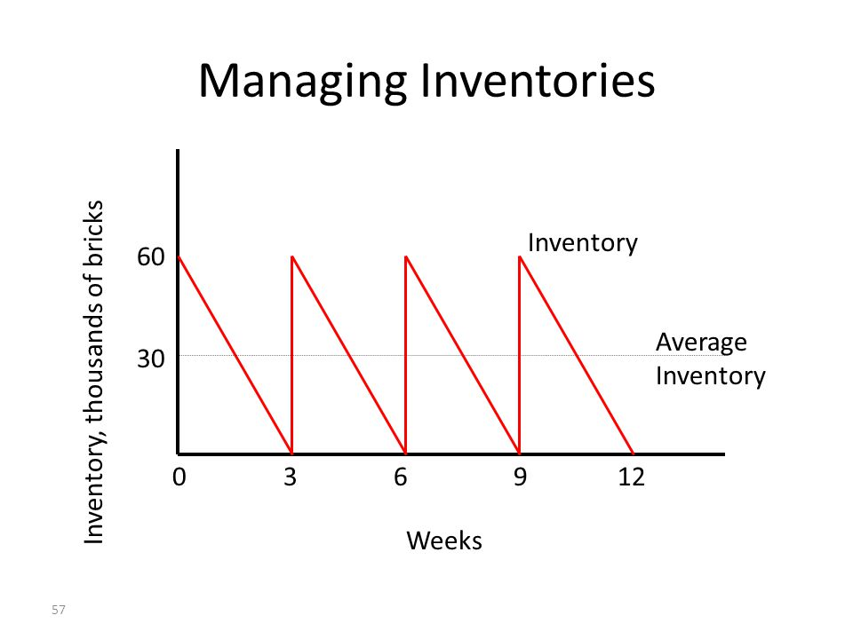 Managing Inventories Inventory 60 Inventory, thousands of bricks 30
