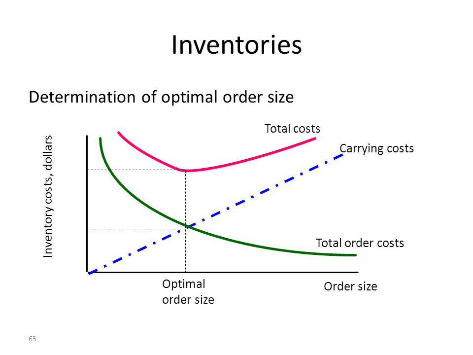 Inventories Determination of optimal order size Total costs