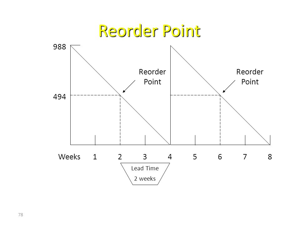 Reorder Point 988 Reorder Point Reorder Point 494 Weeks 1 2 3 4 5 6 7
