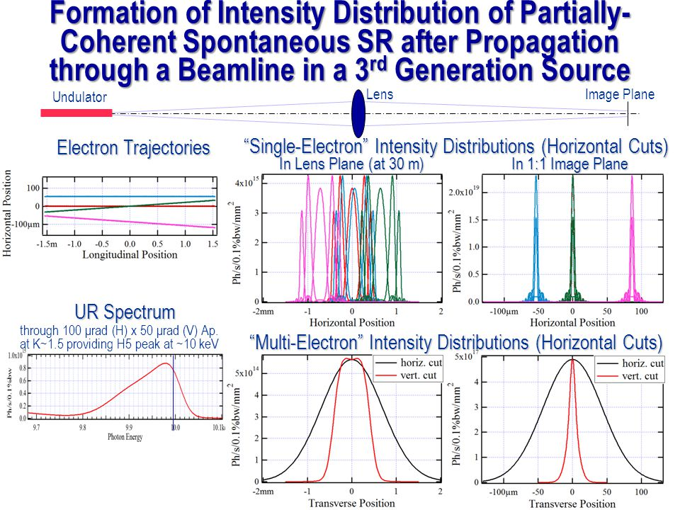 Formation of Intensity Distribution of Partially-Coherent Spontaneous SR after Propagation through a Beamline in a 3rd Generation Source