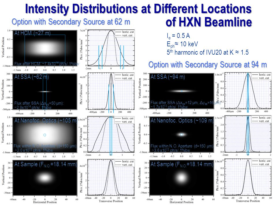 Intensity Distributions at Different Locations