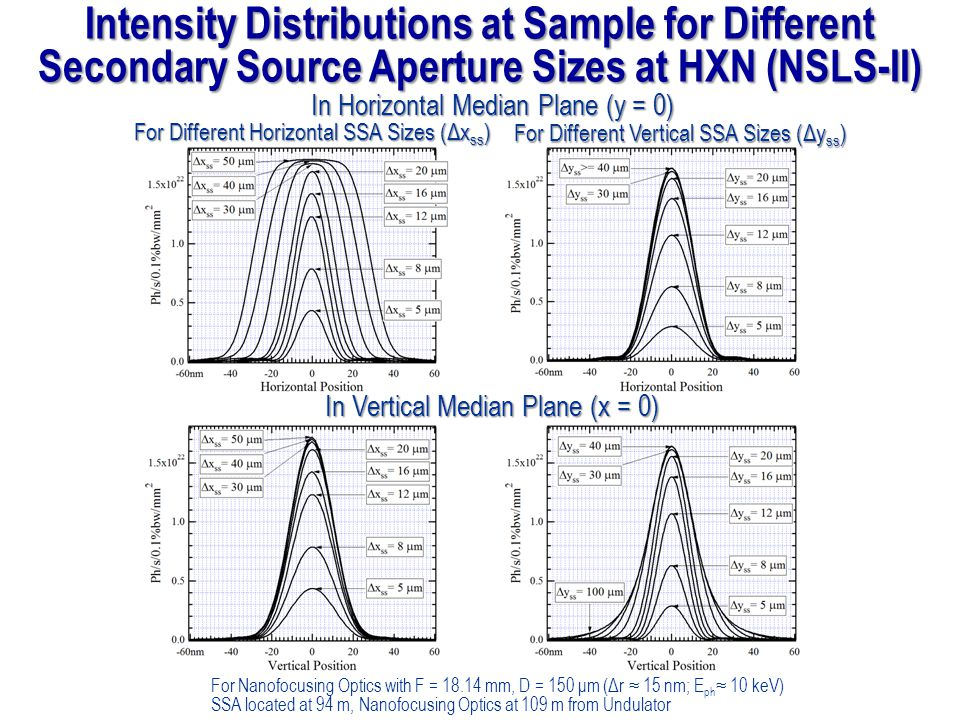 Intensity Distributions at Sample for Different Secondary Source Aperture Sizes at HXN (NSLS-II)